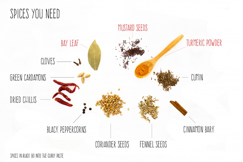 spices you need