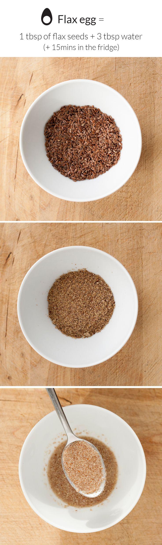 Flax egg explained